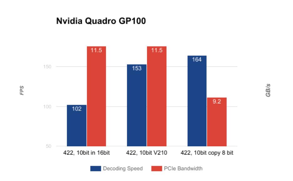 GP100 test
