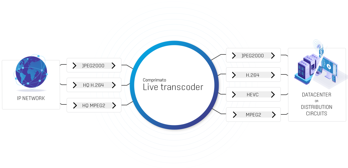 Distribution Transcoding