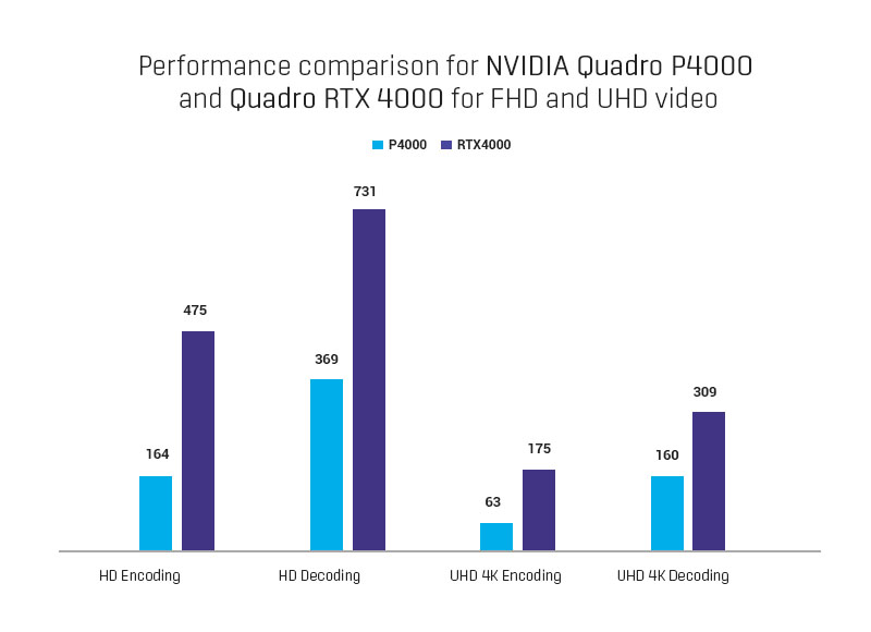 Performance comparison for NVIDIA Quadro P4000 and Quadro RTX 4000 for FHD and UHD video