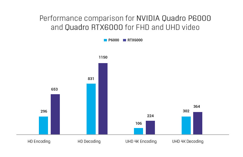 Performance comparison for NVIDIA Quadro P6000 and Quadro RTX6000 for FHD and UHD video